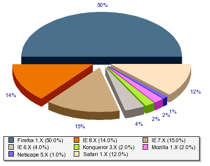 pie chart displaying browser distribution