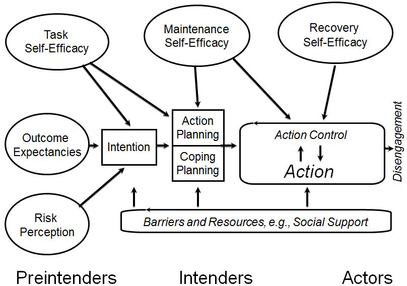 situation action outcome examples
